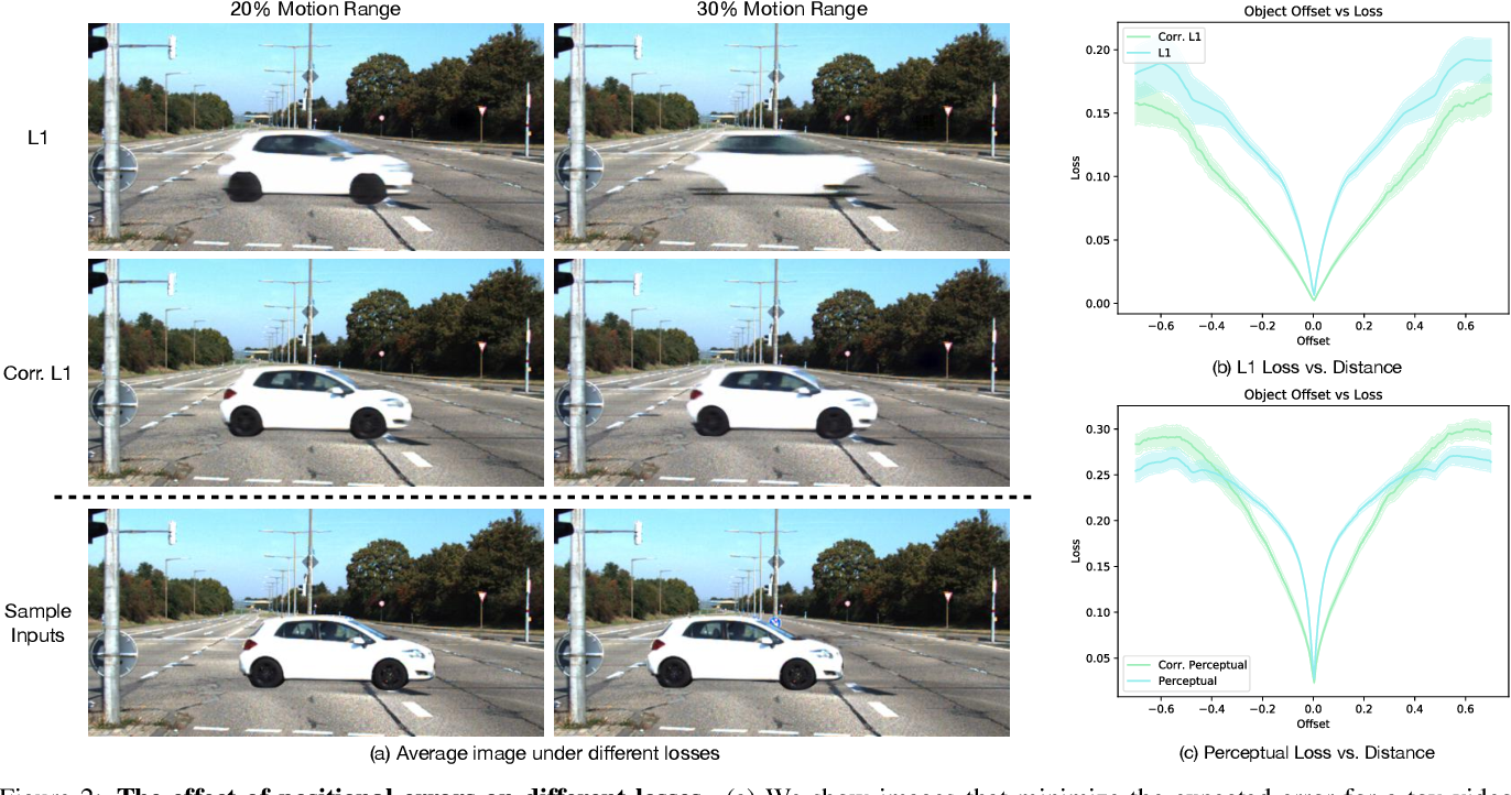Figure 3 for Comparing Correspondences: Video Prediction with Correspondence-wise Losses