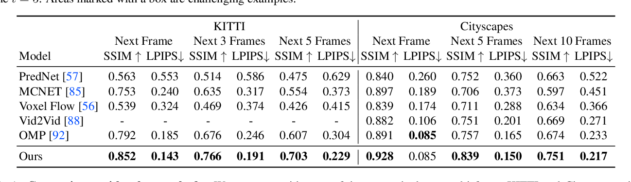 Figure 2 for Comparing Correspondences: Video Prediction with Correspondence-wise Losses