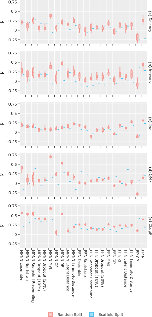 Figure 2 for Uncertainty Quantification Using Neural Networks for Molecular Property Prediction