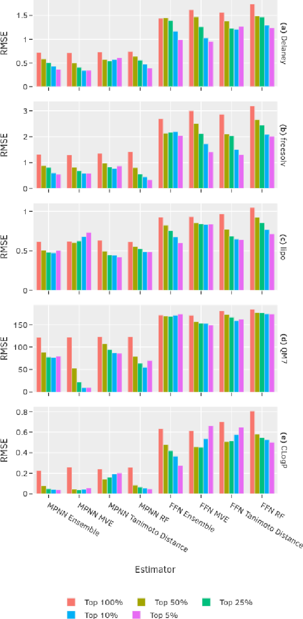 Figure 3 for Uncertainty Quantification Using Neural Networks for Molecular Property Prediction