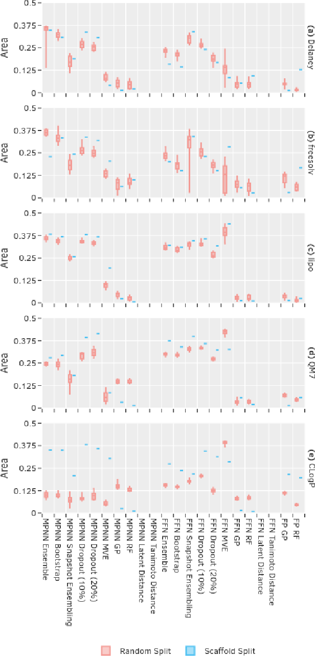 Figure 4 for Uncertainty Quantification Using Neural Networks for Molecular Property Prediction