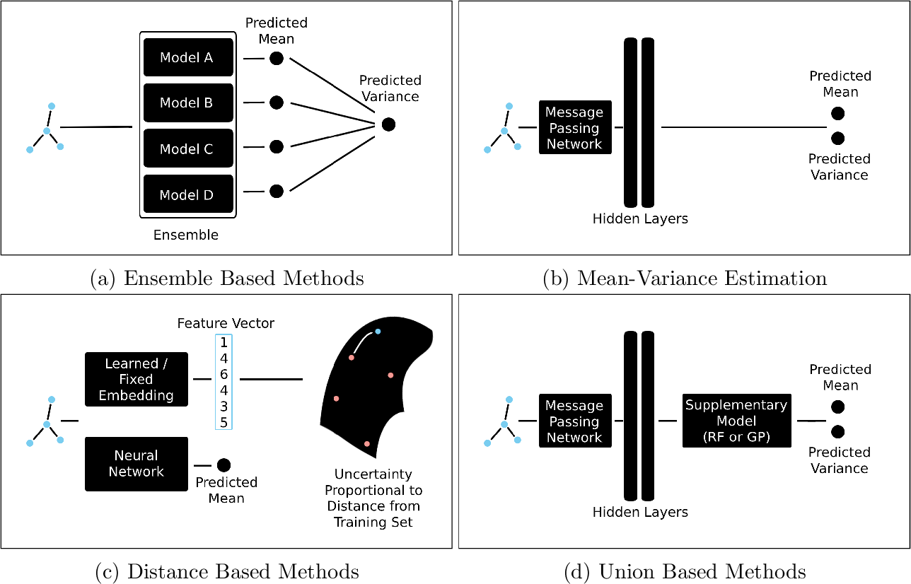 Figure 1 for Uncertainty Quantification Using Neural Networks for Molecular Property Prediction