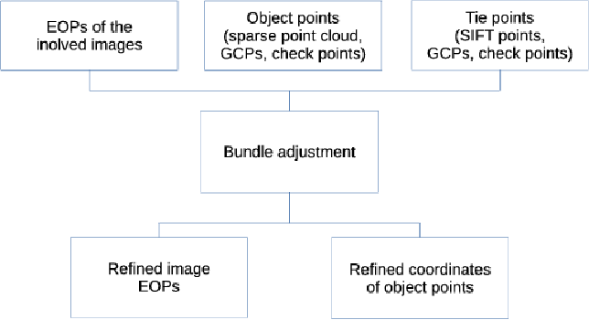 Figure 2 for Estimating Phenotypic Traits From UAV Based RGB Imagery