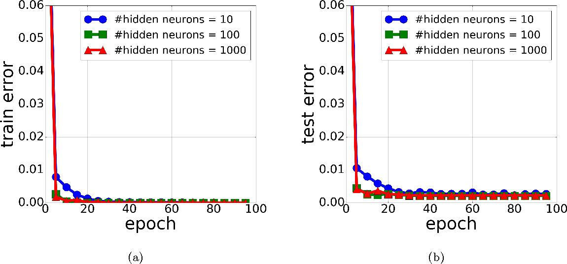 Figure 1 for SGD Learns Over-parameterized Networks that Provably Generalize on Linearly Separable Data