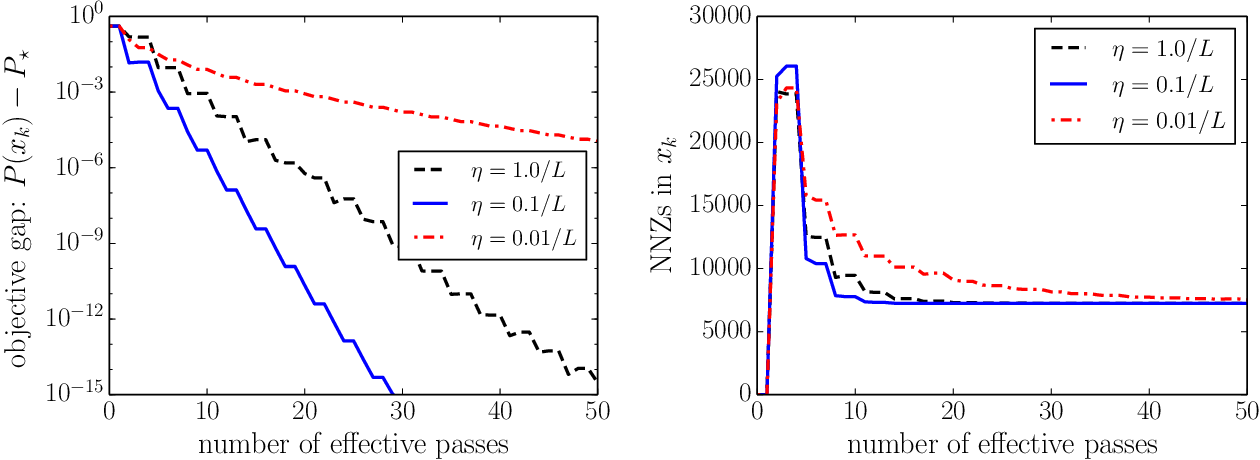 Figure 3 for A Proximal Stochastic Gradient Method with Progressive Variance Reduction
