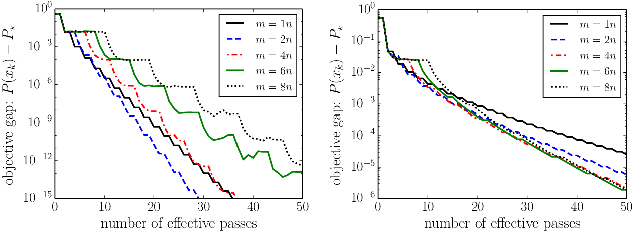 Figure 4 for A Proximal Stochastic Gradient Method with Progressive Variance Reduction