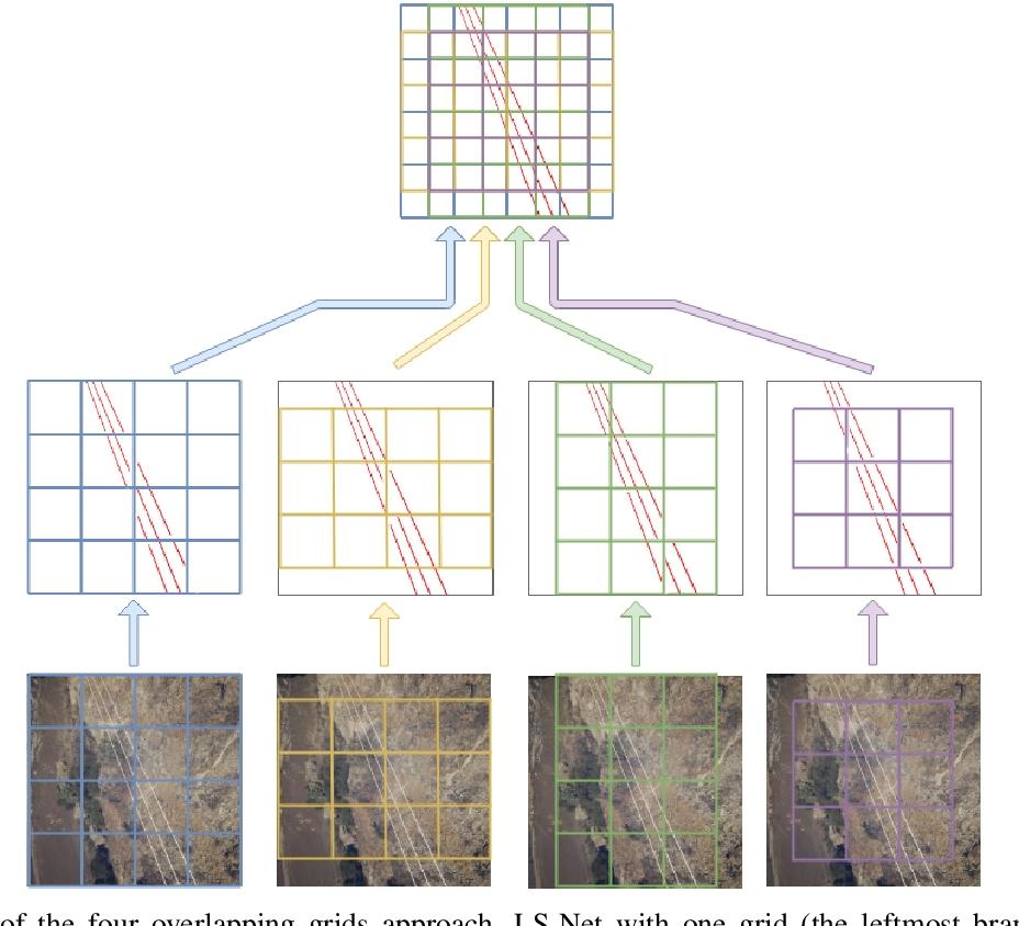Figure 4 for LS-Net: Fast Single-Shot Line-Segment Detector
