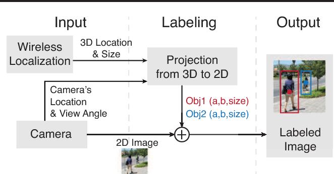 Figure 1 for Addressing Training Bias via Automated Image Annotation
