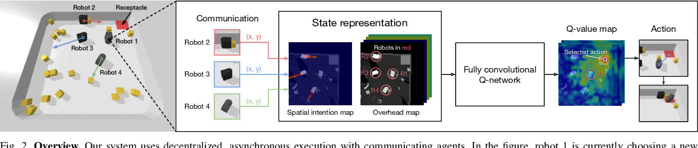 Figure 4 for Spatial Intention Maps for Multi-Agent Mobile Manipulation
