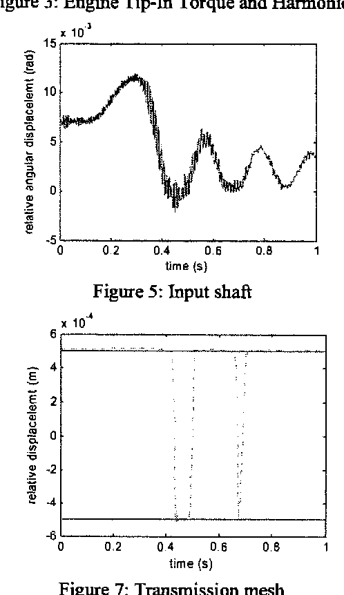Figure 5 from Applied numerical modelling of gear impacts in