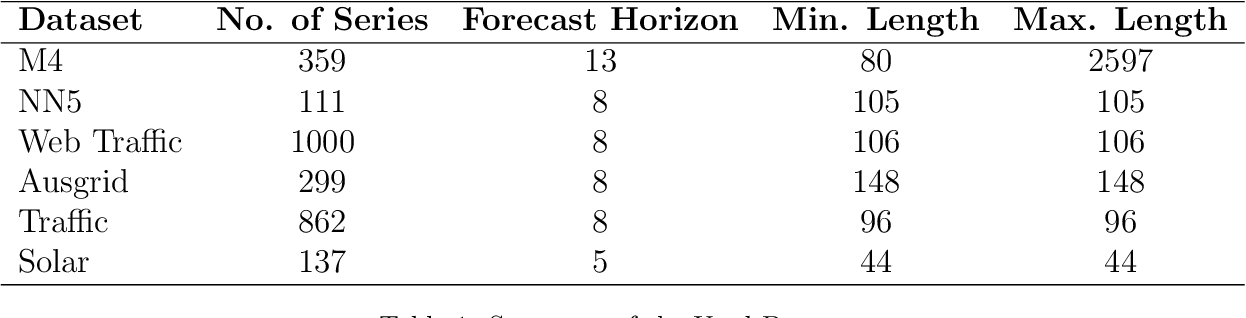 Figure 2 for A Strong Baseline for Weekly Time Series Forecasting