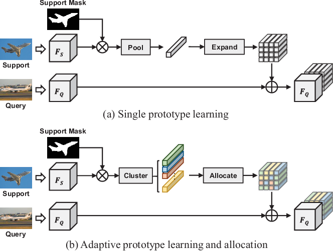 Figure 1 for Adaptive Prototype Learning and Allocation for Few-Shot Segmentation