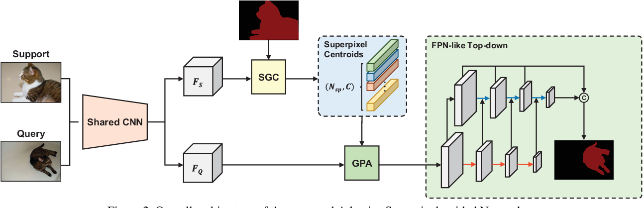 Figure 3 for Adaptive Prototype Learning and Allocation for Few-Shot Segmentation