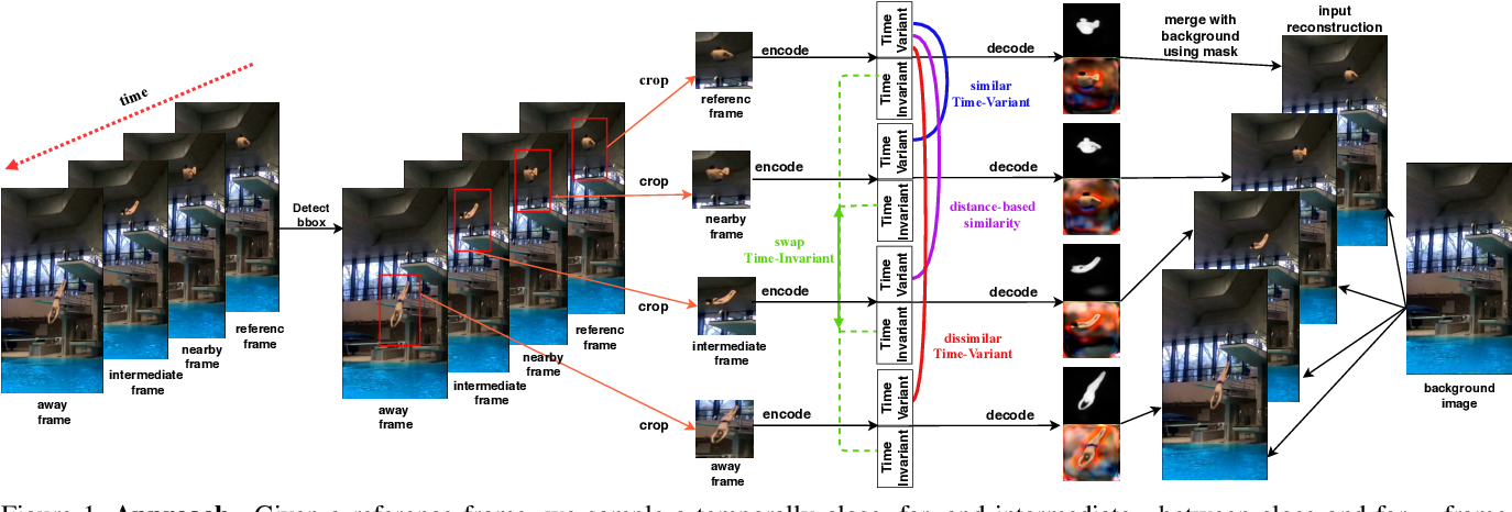 Figure 1 for Unsupervised Learning on Monocular Videos for 3D Human Pose Estimation