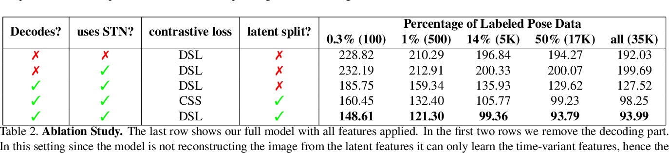 Figure 4 for Unsupervised Learning on Monocular Videos for 3D Human Pose Estimation