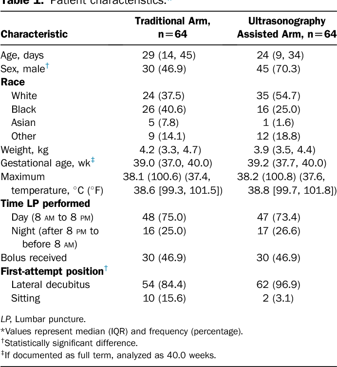 The Effect of Bedside Ultrasonographic Skin Marking on Infant Lumbar ...