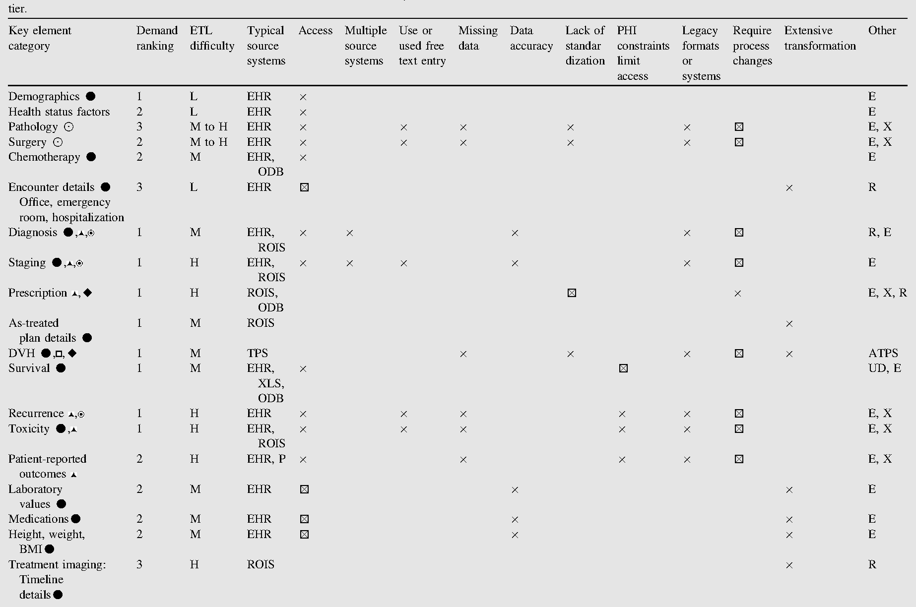 Table 1 from The big data effort in radiation oncology: Data