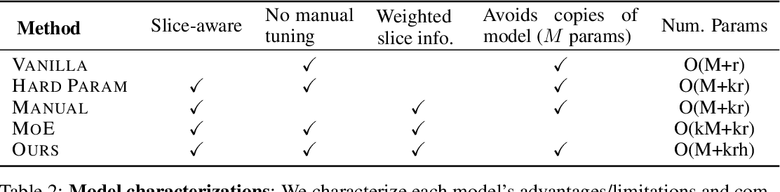 Figure 4 for Slice-based Learning: A Programming Model for Residual Learning in Critical Data Slices