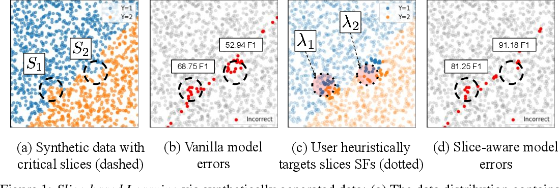 Figure 1 for Slice-based Learning: A Programming Model for Residual Learning in Critical Data Slices