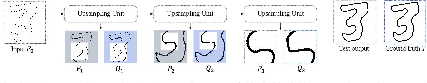 Figure 2 for Patch-based Progressive 3D Point Set Upsampling