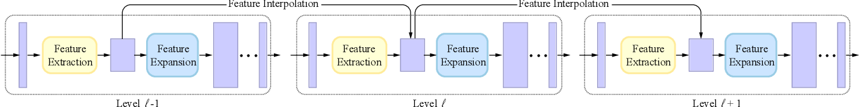 Figure 4 for Patch-based Progressive 3D Point Set Upsampling