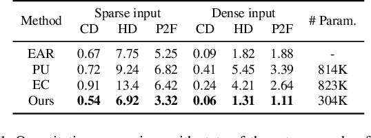 Figure 1 for Patch-based Progressive 3D Point Set Upsampling