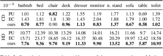 Figure 3 for Patch-based Progressive 3D Point Set Upsampling