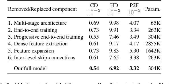 PDF] Patch-based Progressive 3D Point Set Upsampling
