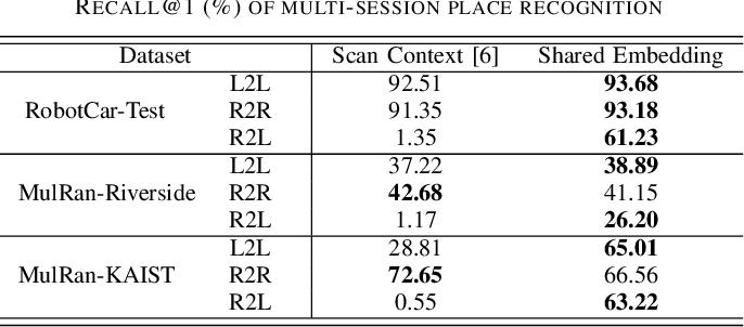 Figure 2 for Improved Radar Localization on Lidar Maps Using Shared Embedding
