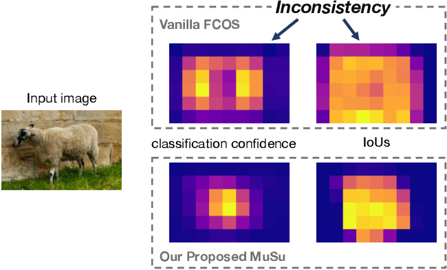 Figure 1 for Mutual Supervision for Dense Object Detection