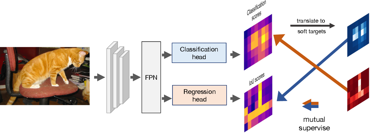 Figure 3 for Mutual Supervision for Dense Object Detection