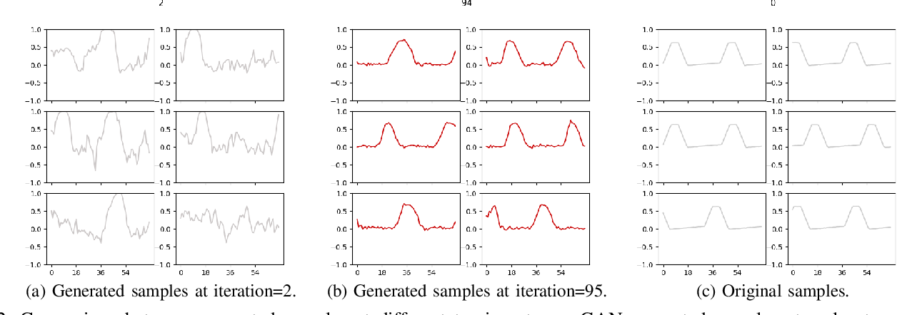 Figure 2 for Anomaly Detection with Generative Adversarial Networks for Multivariate Time Series