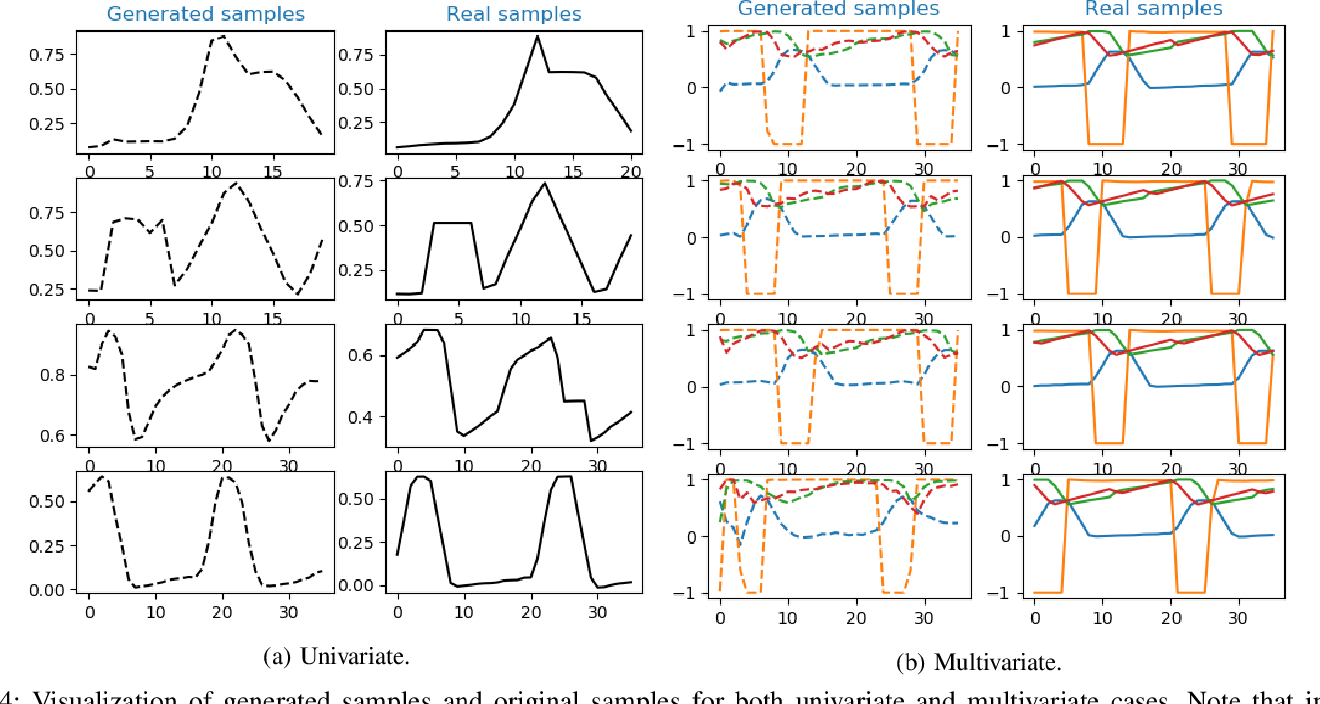 Figure 4 for Anomaly Detection with Generative Adversarial Networks for Multivariate Time Series