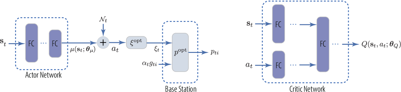 Figure 3 for Accelerating Deep Reinforcement Learning With the Aid of a Partial Model: Power-Efficient Predictive Video Streaming