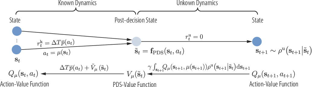 Figure 4 for Accelerating Deep Reinforcement Learning With the Aid of a Partial Model: Power-Efficient Predictive Video Streaming