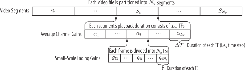 Figure 2 for Accelerating Deep Reinforcement Learning With the Aid of a Partial Model: Power-Efficient Predictive Video Streaming