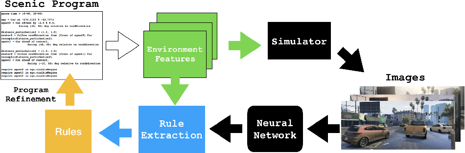 Figure 4 for A Programmatic and Semantic Approach to Explaining and DebuggingNeural Network Based Object Detectors