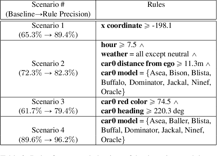Figure 3 for A Programmatic and Semantic Approach to Explaining and DebuggingNeural Network Based Object Detectors