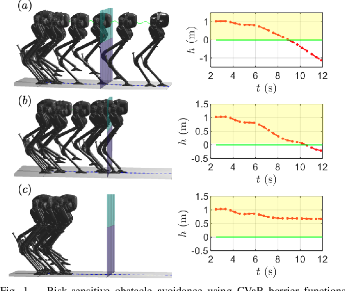 Figure 1 for Risk-Sensitive Path Planning via CVaR Barrier Functions: Application to Bipedal Locomotion