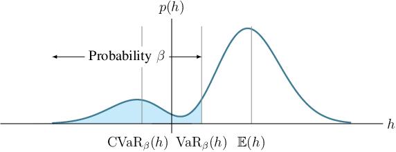 Figure 2 for Risk-Sensitive Path Planning via CVaR Barrier Functions: Application to Bipedal Locomotion