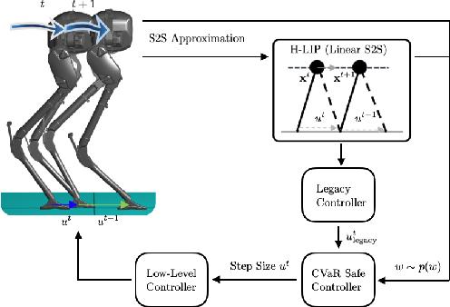 Figure 3 for Risk-Sensitive Path Planning via CVaR Barrier Functions: Application to Bipedal Locomotion