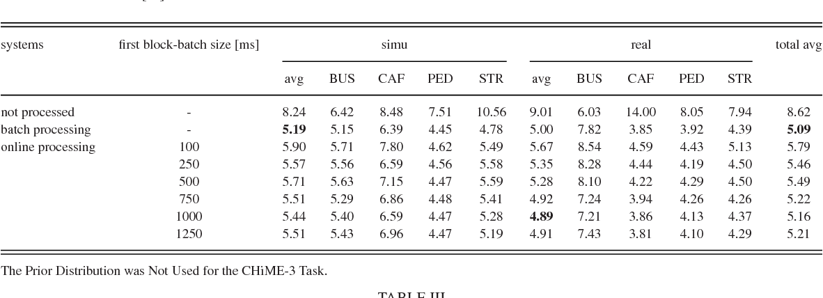 Table II from Online MVDR Beamformer Based on Complex Gaussian