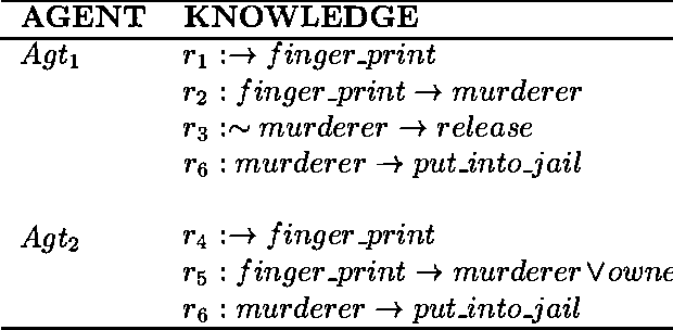 Figure 1 for Resolving Conflicting Arguments under Uncertainties