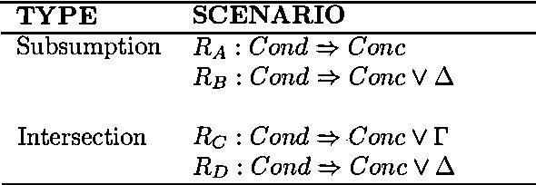 Figure 2 for Resolving Conflicting Arguments under Uncertainties