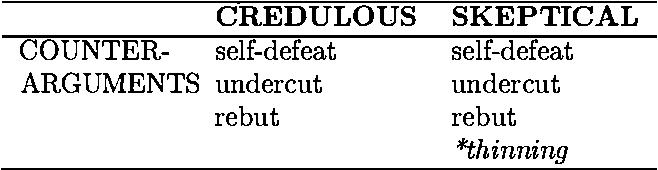 Figure 3 for Resolving Conflicting Arguments under Uncertainties