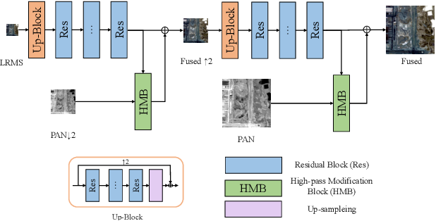 Figure 1 for Pan-sharpening via High-pass Modification Convolutional Neural Network