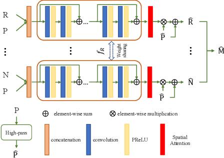 Figure 3 for Pan-sharpening via High-pass Modification Convolutional Neural Network
