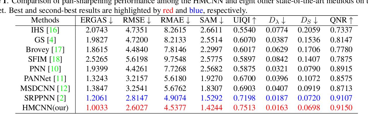 Figure 2 for Pan-sharpening via High-pass Modification Convolutional Neural Network