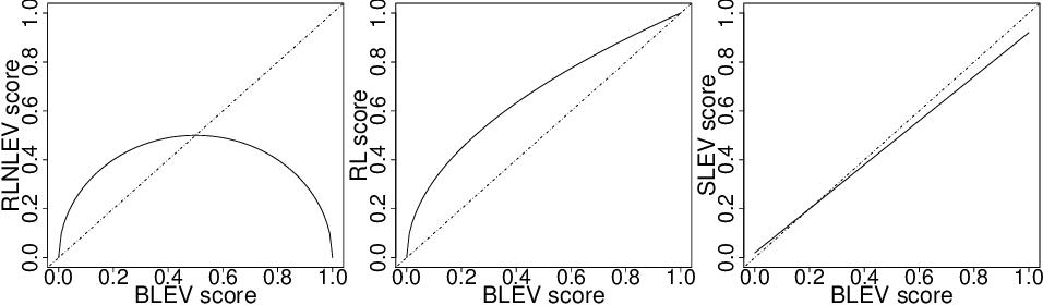 Figure 2 for Asymptotic Analysis of Sampling Estimators for Randomized Numerical Linear Algebra Algorithms