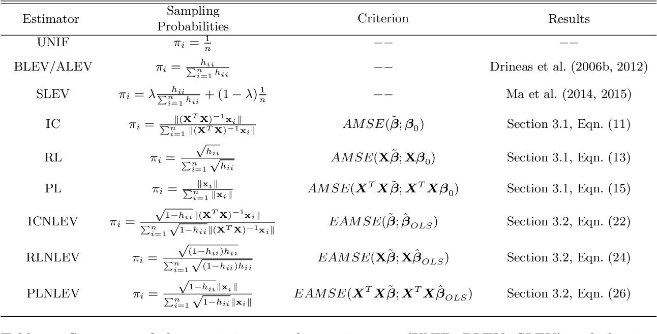 Figure 1 for Asymptotic Analysis of Sampling Estimators for Randomized Numerical Linear Algebra Algorithms